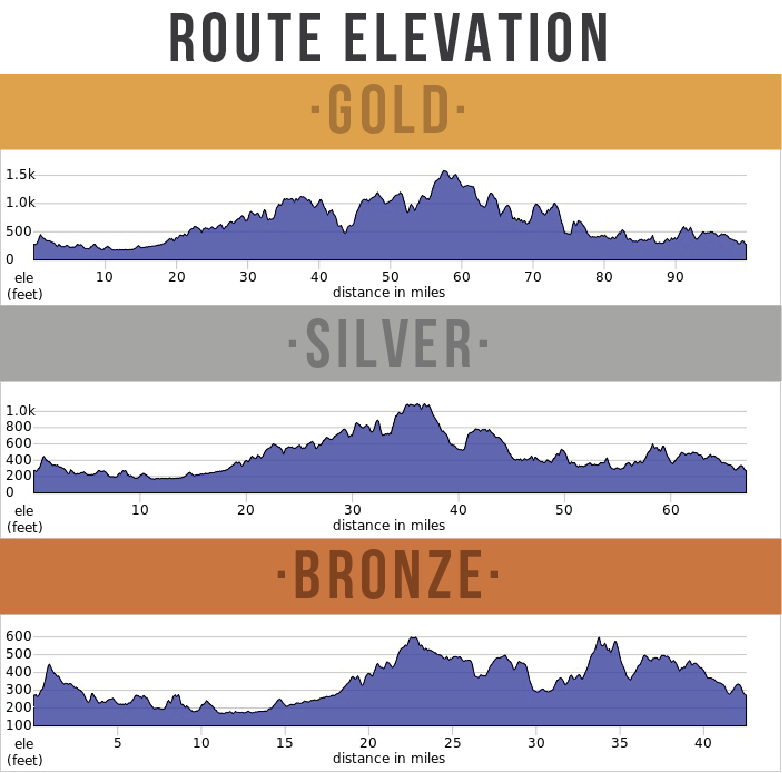 Bostin' Peaks Sportive - Elevation